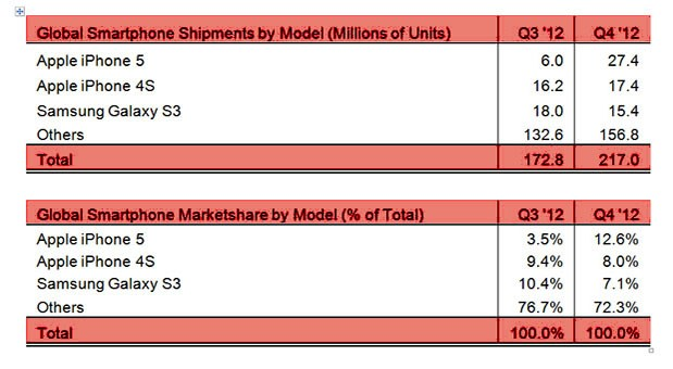 Strategy Analytics Apple's iPhone 5 tops world smartphone sales for Q4 2012