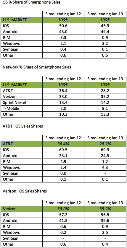 Kantar Android back on top of US Smartphone share with Sprint's help