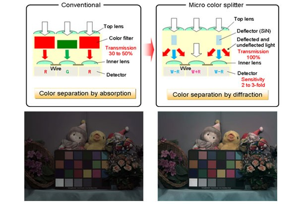 Panasonic shows image sensor that splits color to double up on sensitivity