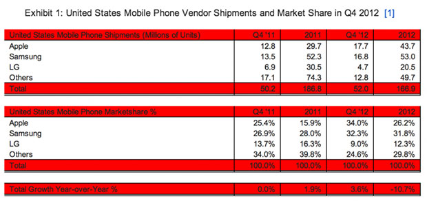 Strategy Analytics Apple tops US phone market for Q4 2012, but Samsung takes the year