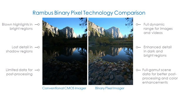 Rambus Binary Pixel brings singleshot HDR photos to phone cameras