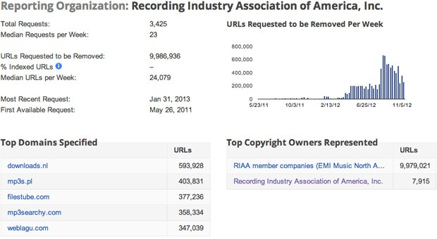 RIAA takedown requests to Google reach 10 million