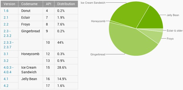 Android 4 use finally overtakes Gingerbread, Jelly Bean nears 17 percent