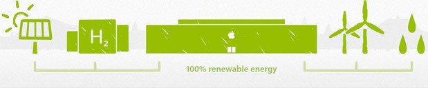Apple says it now gets 75 percent of its total energy from renewable sources