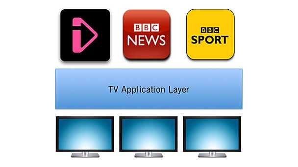 BBC details iPlayer's open source TV Application Layer