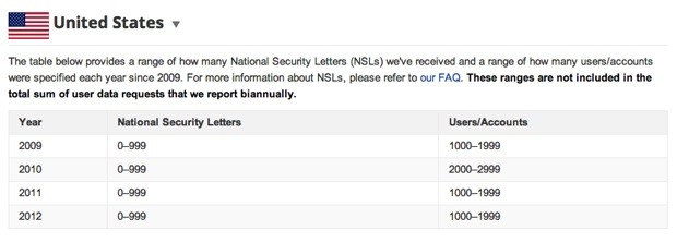 Google Transparency Report now includes FBI National Security Letters