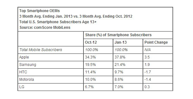 DNP  ComScore Apple