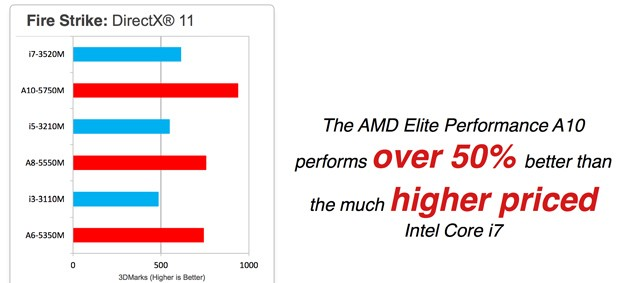 AMD Richland chips will arrive in notebooks next month, promise better graphics, battery life and a few extras video