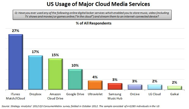 Strategy Analytics iCloud, Dropbox and Amazon top cloud media in the US