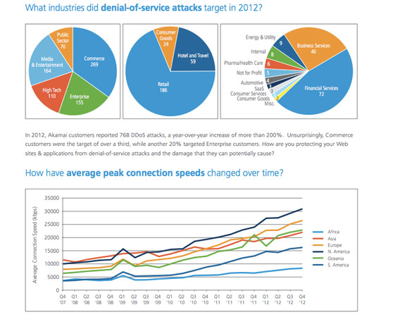 akamai2012 year in 2012, China ranks as biggest offender