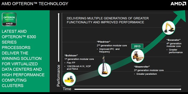 AMD roadmap shows Steamroller-based Opterons on track for 2013