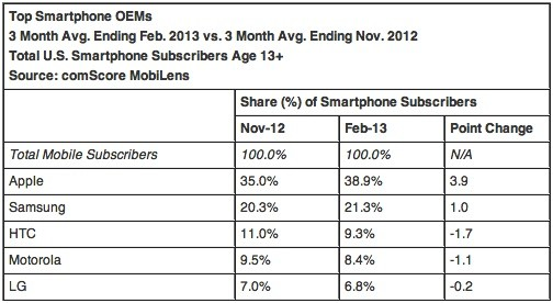 ComScore Apple up to 39 percent smartphone share in February, Android on top at 52 percent