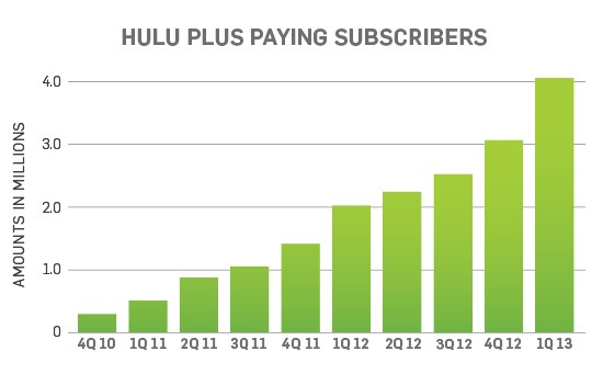 hulupayingsubscribers1q2013 Paid subscriptions have doubled to four million in past year