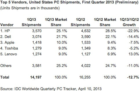 IDC PC shipments in Q1 faced their steepest drop known to date