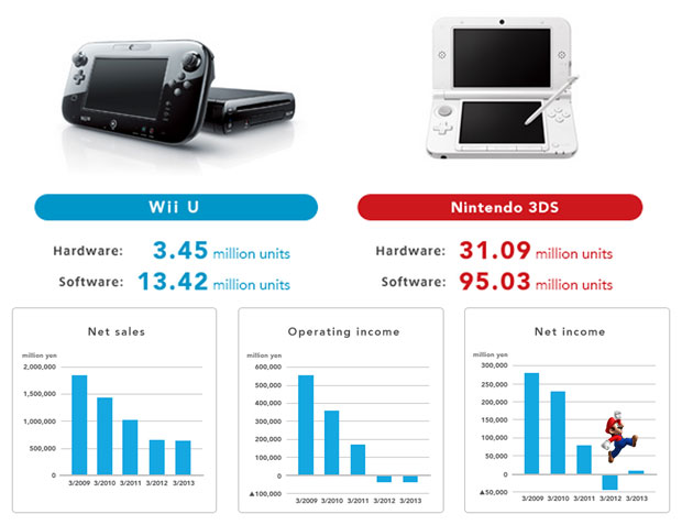Nintendo has another tough year, sells just 390,000 Wii Us in the last quarter