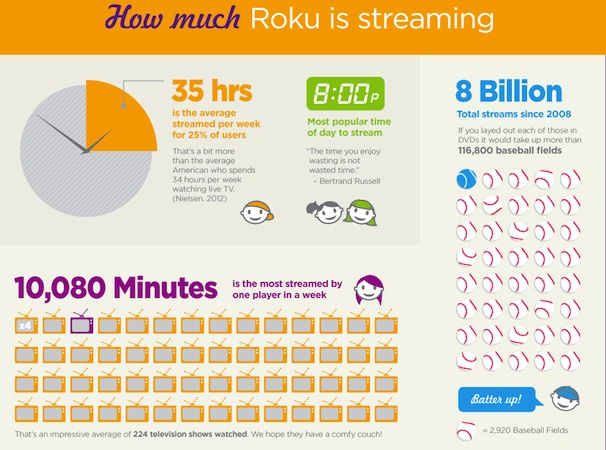 roku infographic Roku passes 5 million players sold in the US, shows off with a few more stats