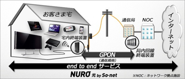 'World's fastest' home internet service hits Japan with Sony's help, 2Gbps down