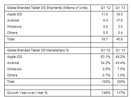 Strategy Analytics Microsoft's share of the tablet market has quadrupled due to Windows 8