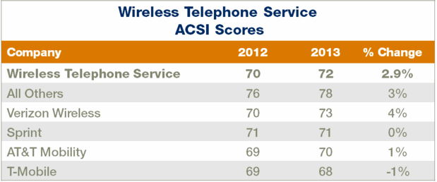 Survey says Verizon is best at customer satisfaction among the big four, anyway