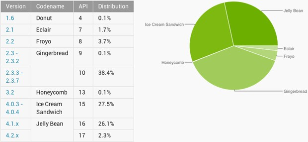 Google dashboard metrics show Android 4 near 60 percent of active users