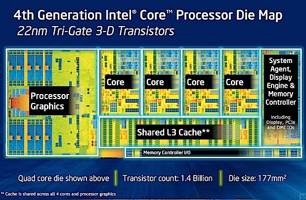 Intel sets Haswell launch for June 4th, backs up claims about allday battery life