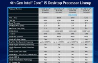 Intel sets Haswell launch for June 4th, details bold battery life claims