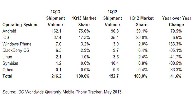 idc smartphoneos 05 16 13 01 Windows phone sorpassa BlackBerry <br>nella classifica IDC