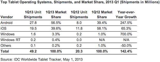 idc tablets q1 2013 1 1367436365 Android topped tablet share in Q1 at 57 percent, Apple led manufacturers