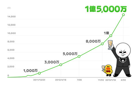 LINE messenger has more than 150 million users, we all love stickers