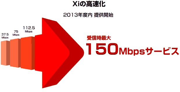 NTT DoCoMo details its 150Mbps ...