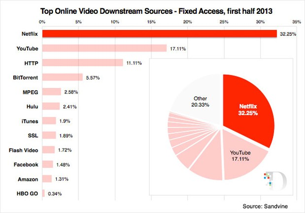 Netflix keeps its lead in streaming video use at home, YouTube rules the road