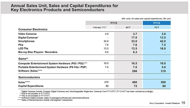 Sony's 2012 earnings show a net profit of $434 million, its first since 2008