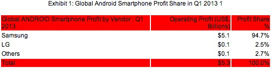 Samsung estimated making almost 95 percent of Android profits