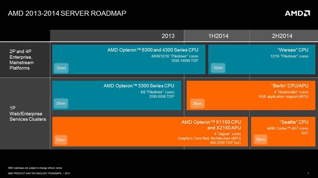 AMD plans lowpower server chips based on ARM CortexA57, new Steamroller design