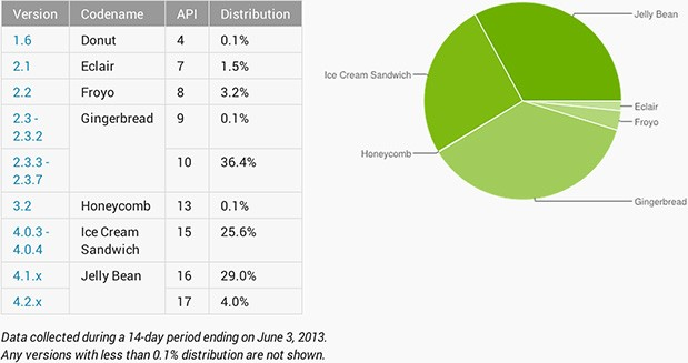 Jelly Bean now on 33 percent of active Android devices, Gingerbread still leads