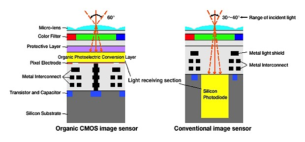 Fujifilm and Panasonic's organic CMOS image sensor boosts dynamic range and sensitivity