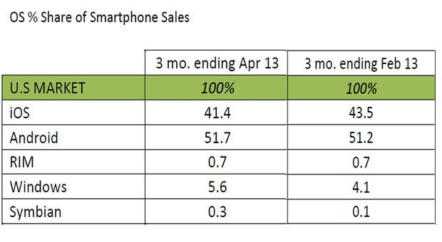 Kantar Windows Phone still growing in the US, now has 56 percent share