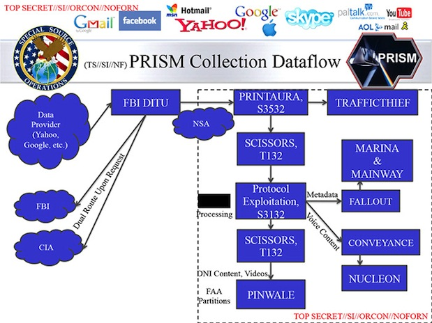 Washington Post reveals new PRISM slides, offers greater clarity into the US surveillance operation