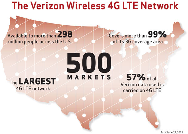 Verizon 4G LTE reaches 500th market, initial network buildout now complete