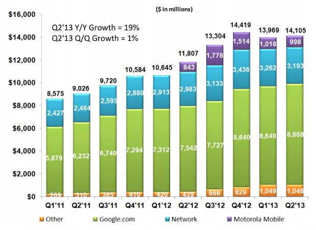 Google rakes in over $14 billion in revenue during Q2, growing ad revenue balances growing Moto losses