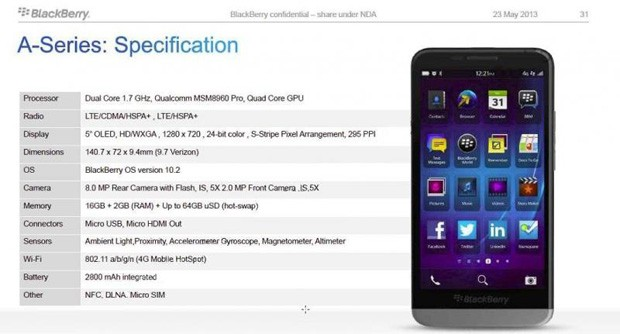 BlackBerry A10 specs reportedly leak, suggest screen size is the big deal