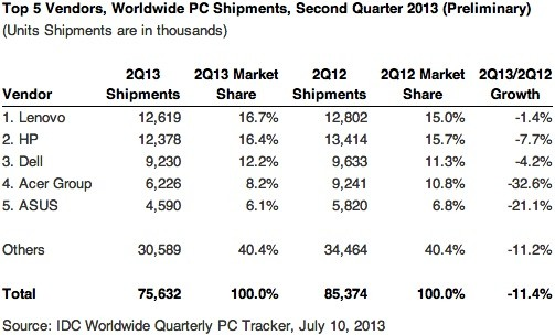 IDC PC shipment estimates for Q2 2013, worldwide
