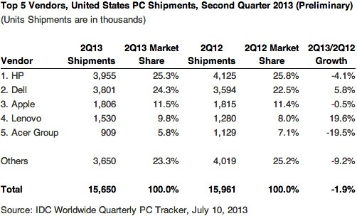 Gartner and IDC PC shipments dropped about 11 percent in Q2