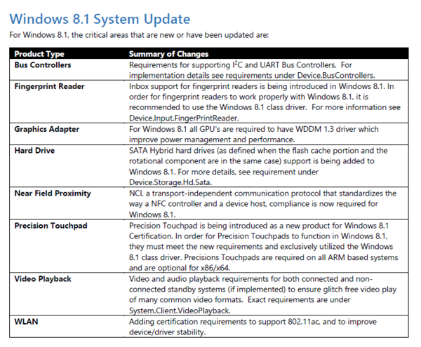 Microsoft sets new hardware certification requirements for Windows 81