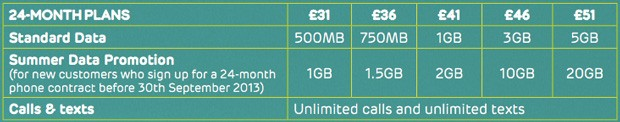 EE details summer promotion, shared and PAYG data plans, NFC payment service and new router