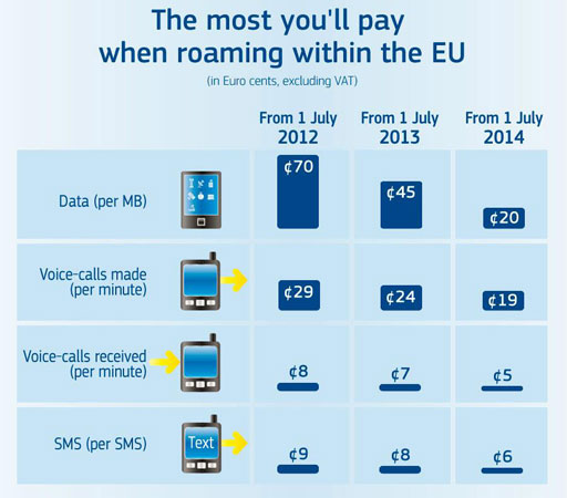 EU officially caps roaming charges across Europe, makes data 36 percent cheaper and teases further cuts
