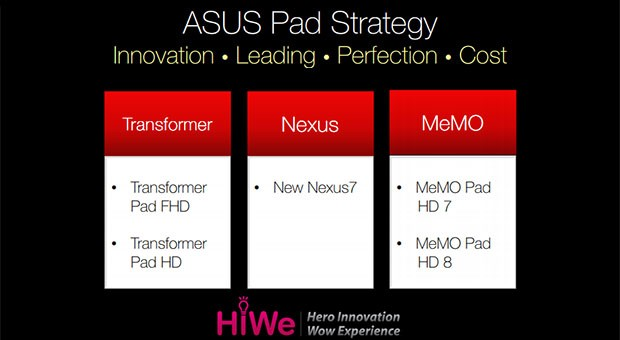 ASUS roadmap reveals bold smartphone ambitions with 5inch 'MeMOFone'