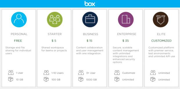 Box feels generous, gives users 10GB of personal cloud storage