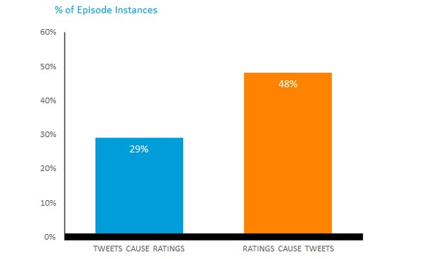 DNP Nielsen study links TV ratings with volume of related tweets