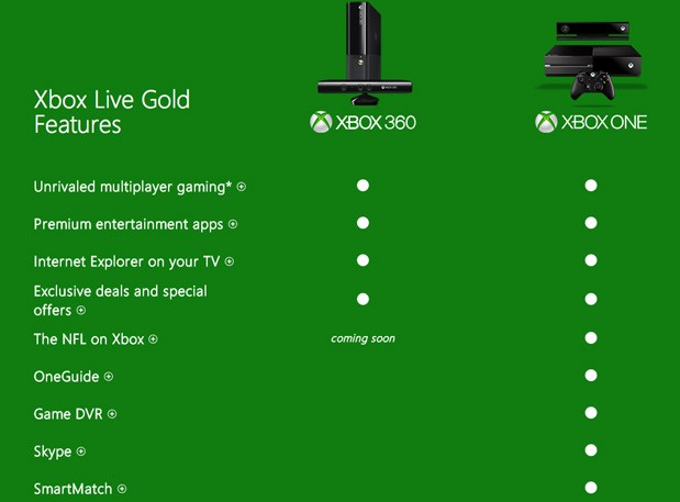 Xbox One's Game DVR, TV guide and other features inoperable without Xbox Live Gold